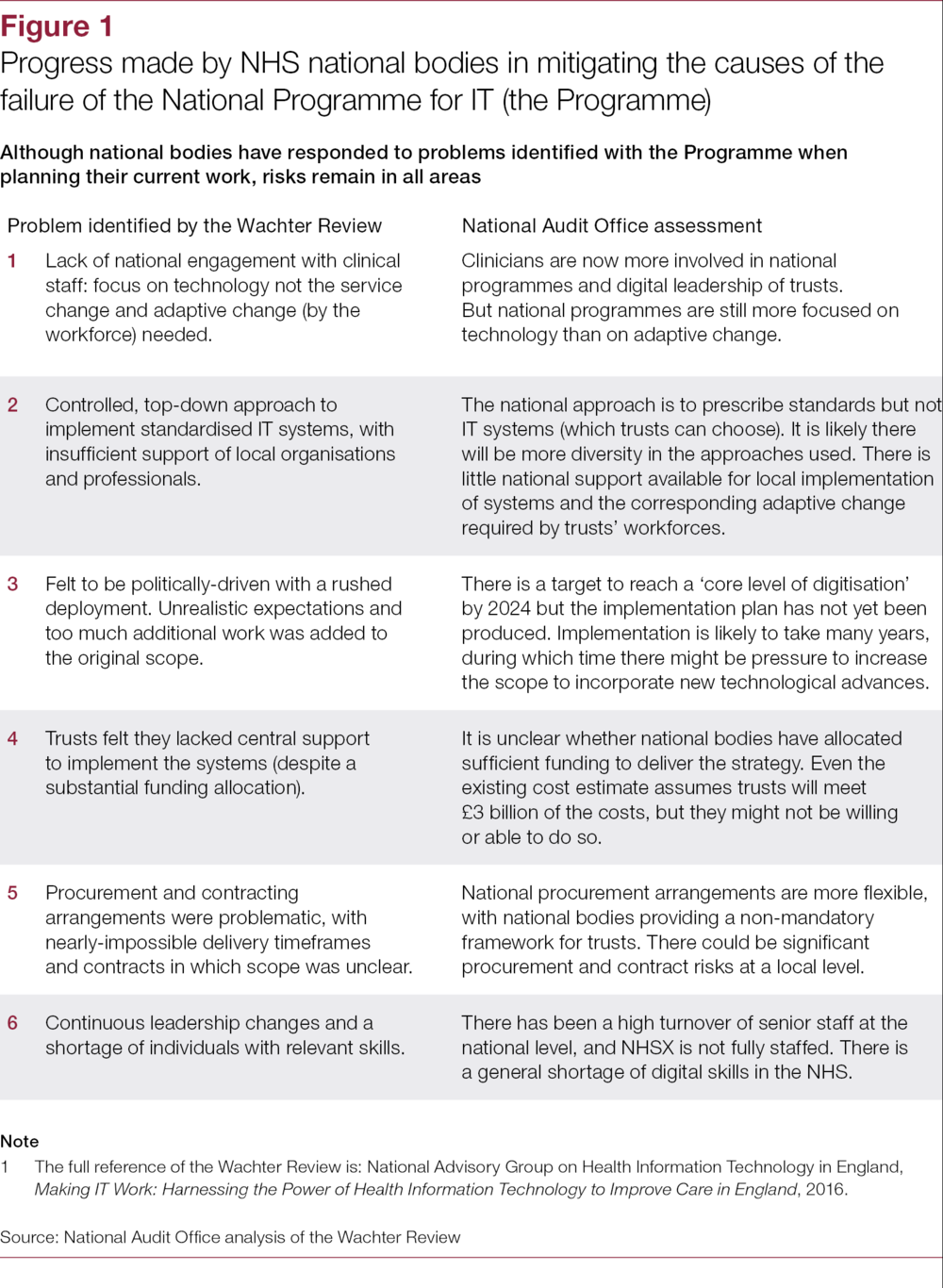 """Image from NAO Report """"Digital Transformation in the NHS"""" May 2020 - table is titled """"Progress made by NHS national bodies in mitigating teh causes of the failure of the National Programme for IT"""""""