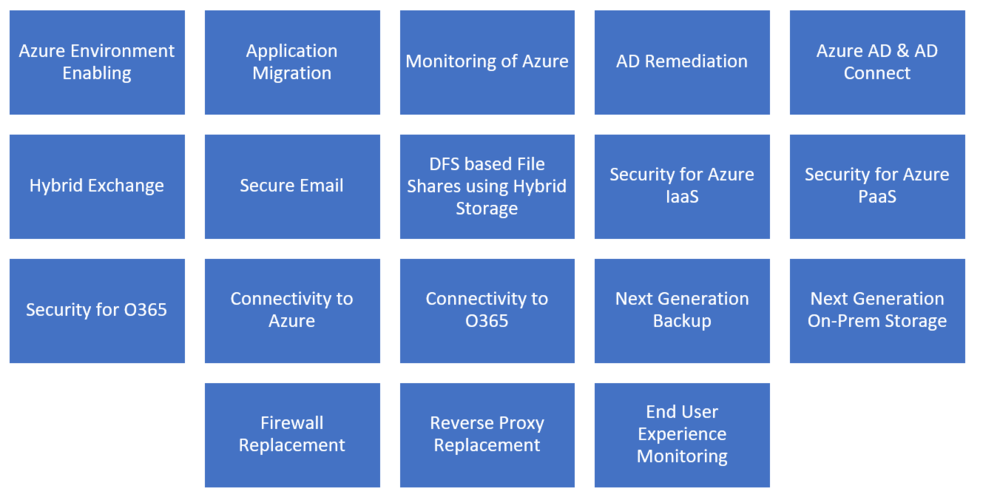 List in picture form includes - Azure Environment Enabling, Application Migration, Monitoring of Azure, AD remediation, Azure AD & AD Connect, Hybrid Exchange, Secure Email, DFS based File Shares, Security for Azure IaaS, Security for Azure PaaS, Security for O365, Connectivity to Azure and Office 365, Next Generation Backup, Next Generation On-Premise Storage, Firewall Replacement, Reverse Proxy Replacement, and End User Experience Monitoring.