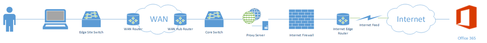 Picture of a Network from the user on-premise through the Office 365 on the internet.