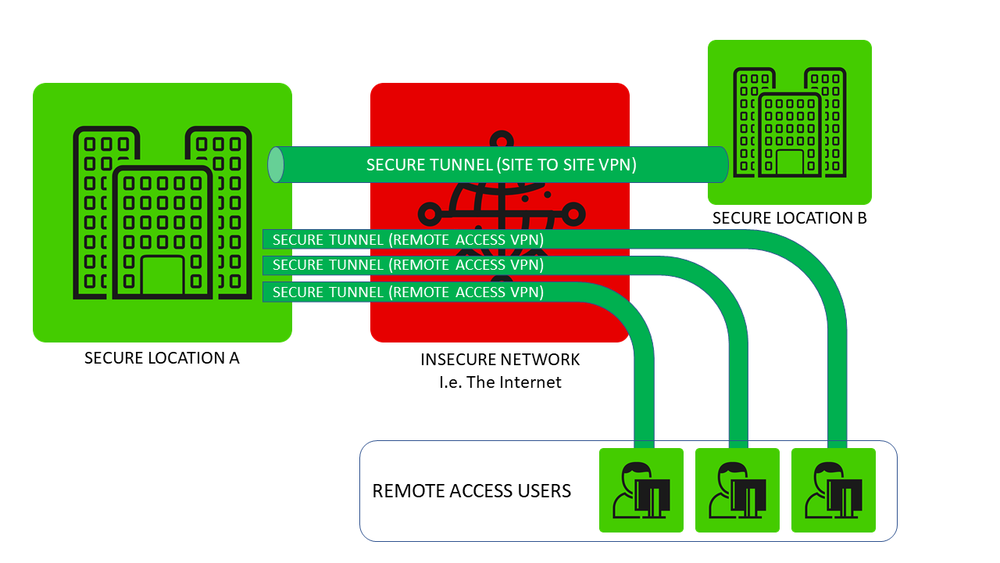 Diagram showing different types of VPN